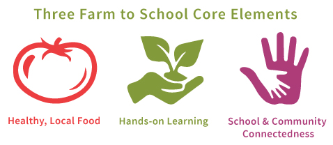 Three Farm to School Core Elements
